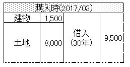 f:id:tokyo_souzoku:20170407142934j:plain