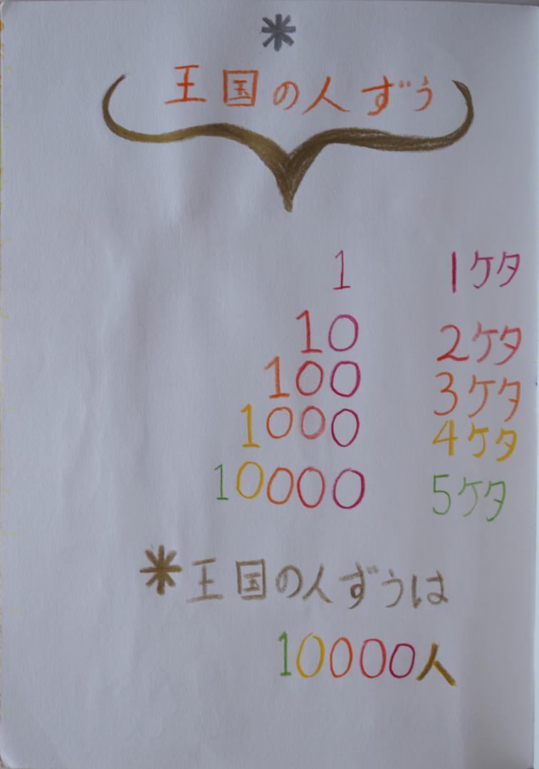 f:id:tokyokenji-teacher:20200306133556j:plain
