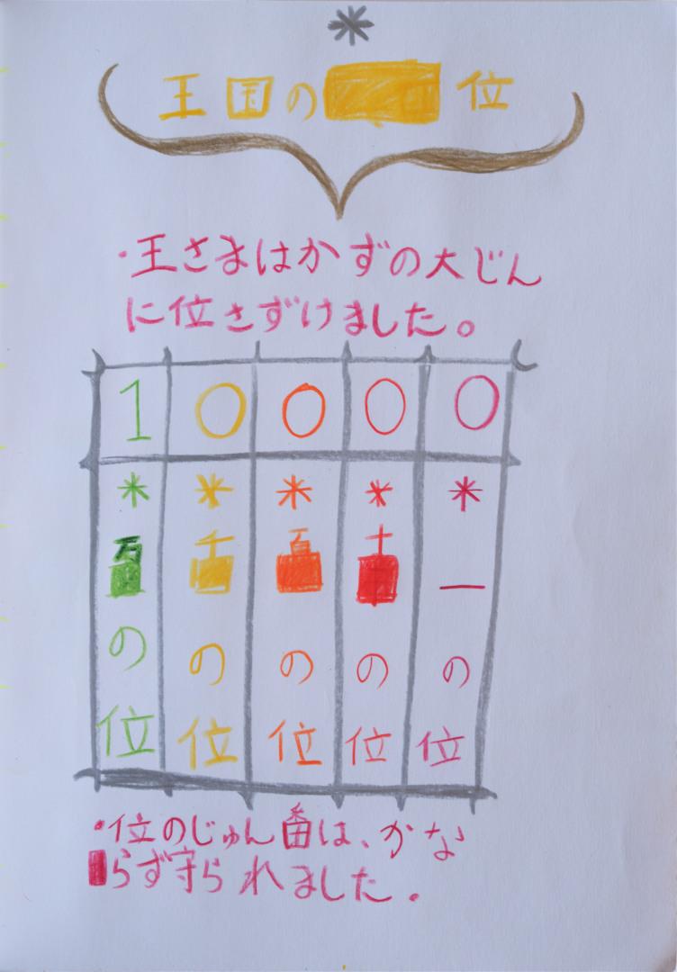 f:id:tokyokenji-teacher:20200306133633j:plain