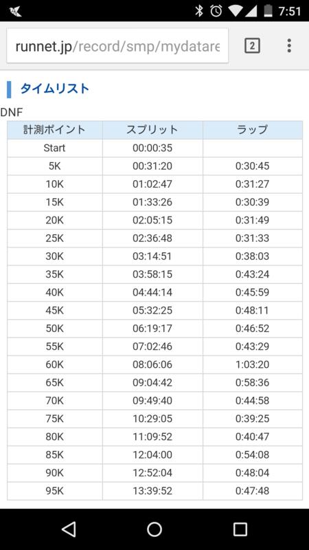 f:id:tokyomarathon:20150615032218p:plain