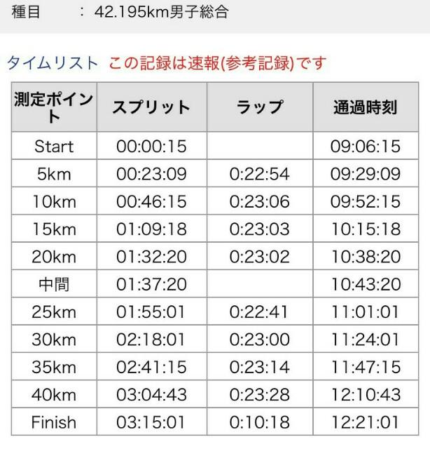 f:id:tokyomarathon:20161120132544j:image