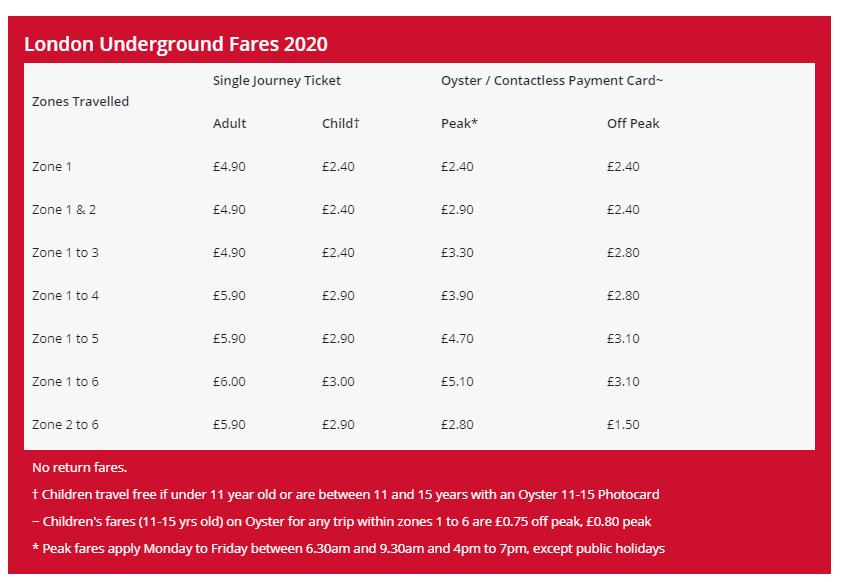 ロンドン交通費のイメージ