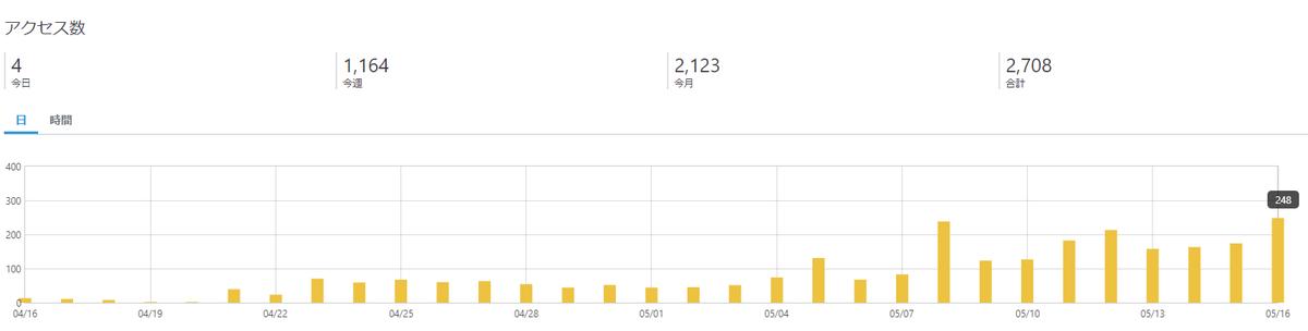 1ヶ月のブログのPV数推移のイメージ