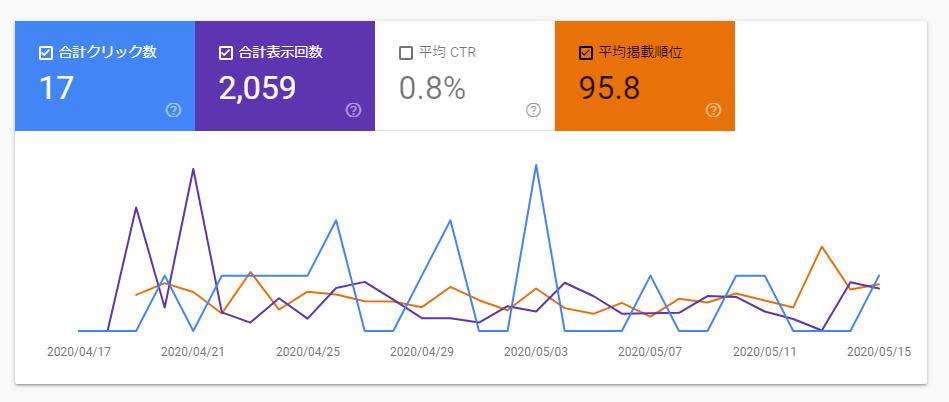 グーグルの検索パフォーマンス結果のイメージ
