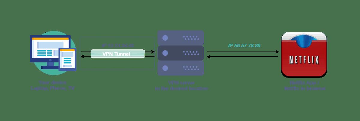 SSL-VPNのイメージ