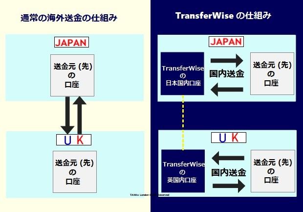 TransferWise(トランスファーワイズ)仕組みのイメージ