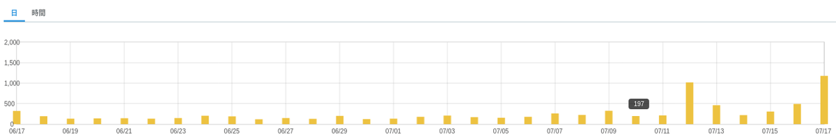 ブログアクセス数のイメージ