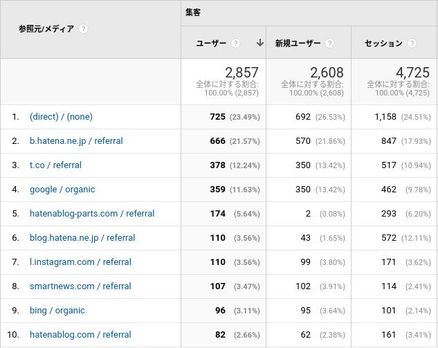 ブログアクセス解析のイメージ