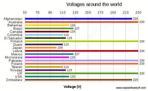 イギリス電圧のイメージ