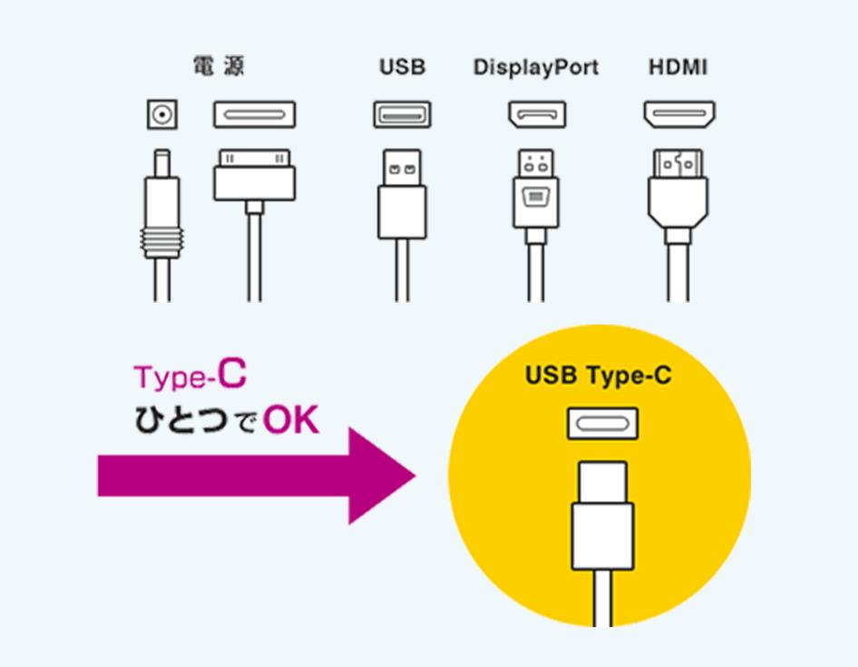 Type-C汎用性のイメージ