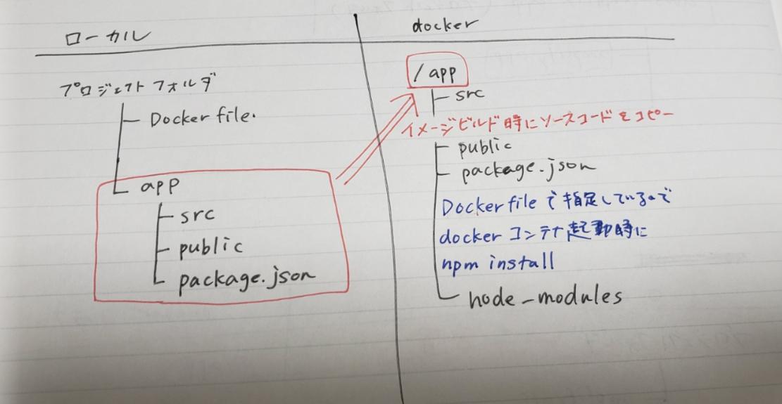 dockerコンテナにソースコードをコピーして、docker内にnodeをインストールする方法のイメージ