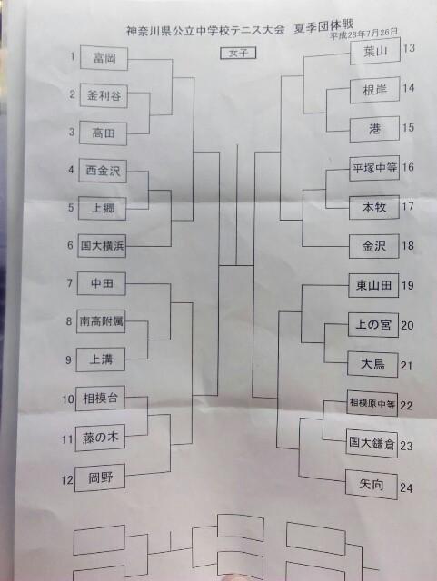 f:id:tomioka-tennis:20160726183910j:plain
