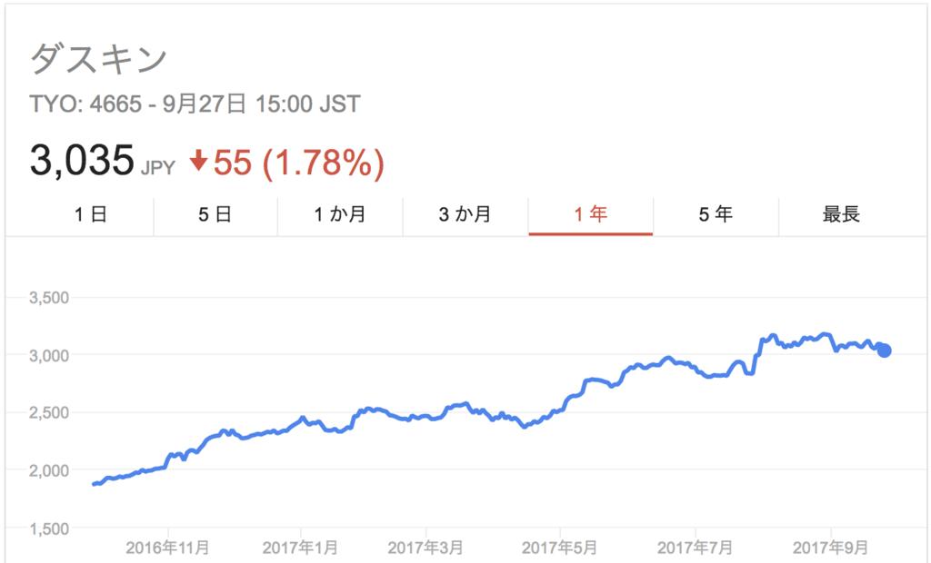 ダスキンの株価上昇推移