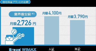 Broad WiMAX(ブロードワイマックス)がおすすめの理由