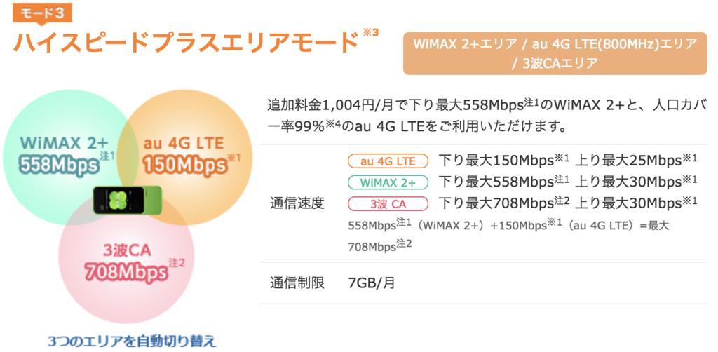 ハイスピードプラスエリアモード【最大708Mbps】