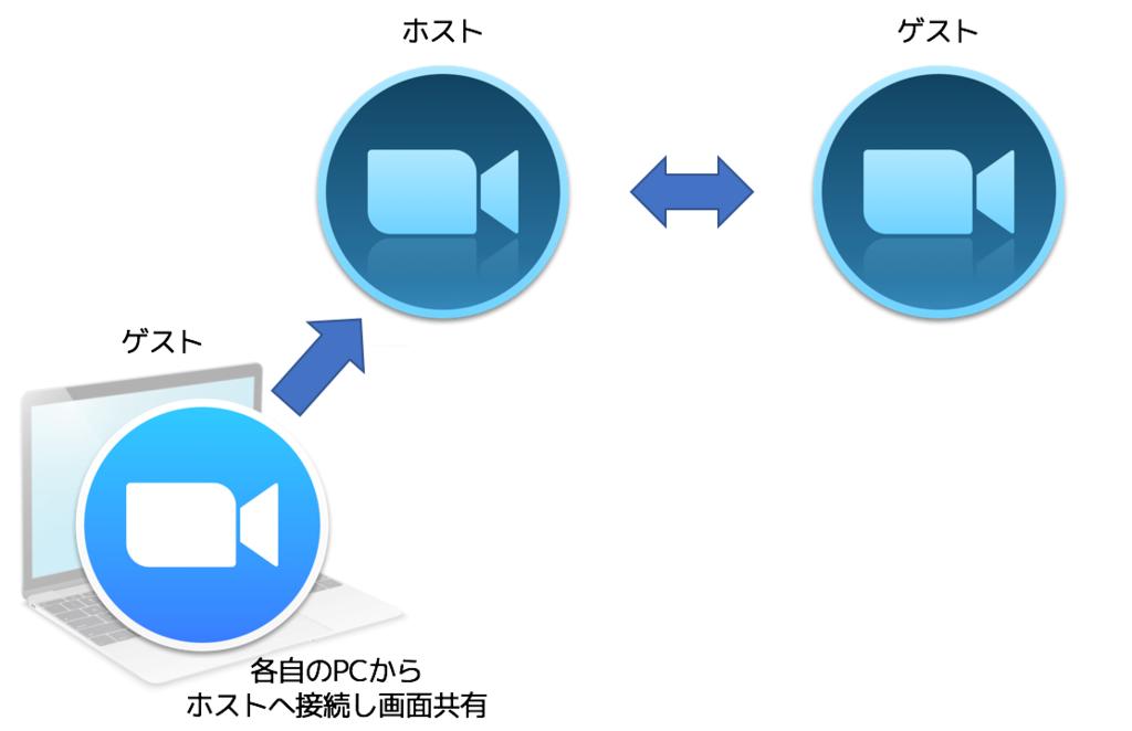 f:id:tomo-murata:20170927135455p:plain
