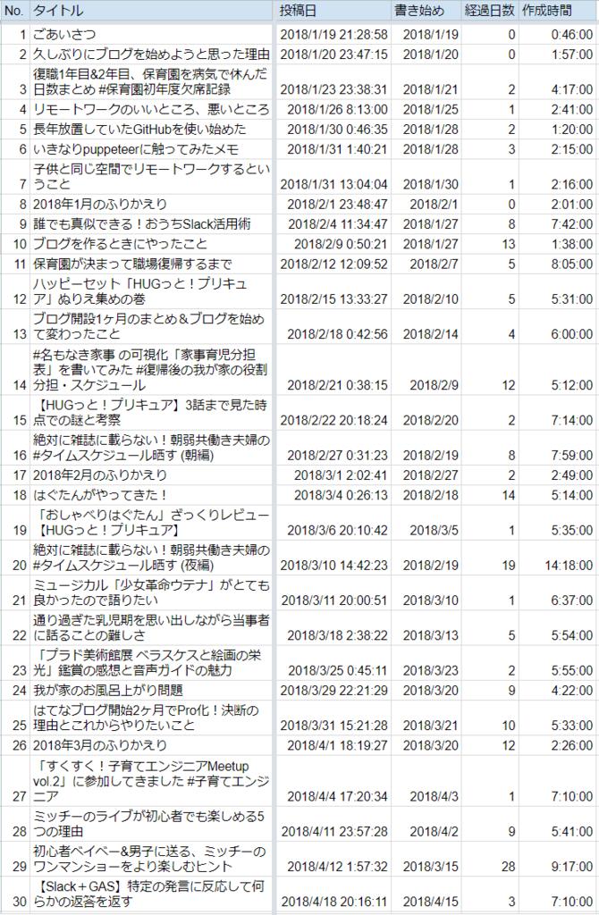 f:id:tomo-sankaku:20180419012014p:plain
