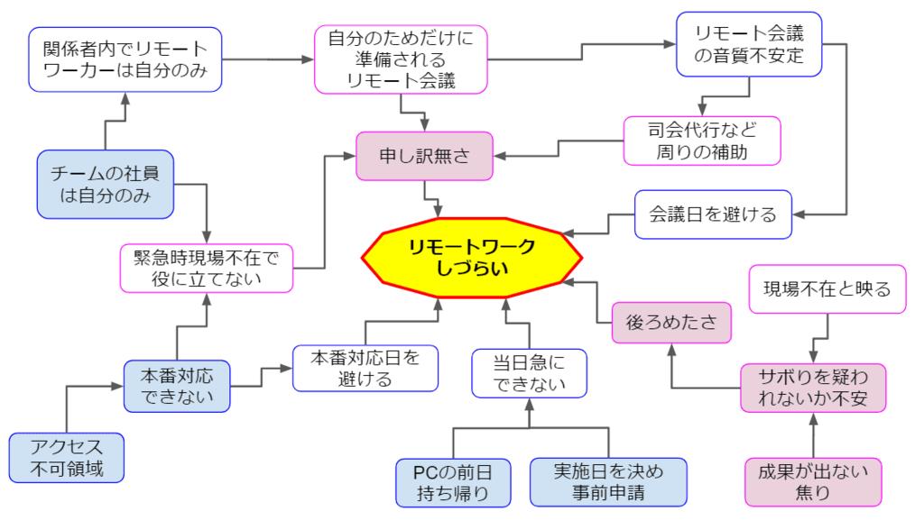 f:id:tomo-sankaku:20180514231809p:plain
