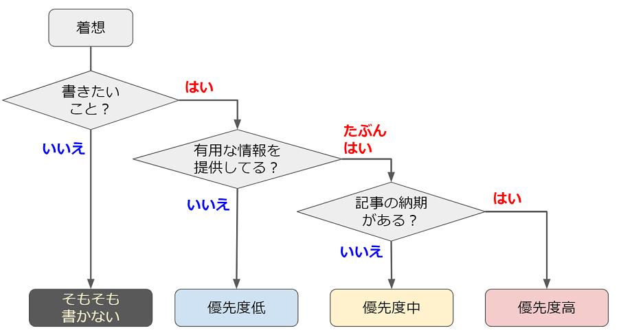 f:id:tomo-sankaku:20181127023449p:plain:w300