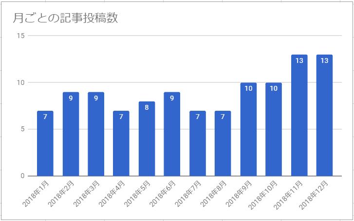 f:id:tomo-sankaku:20190122010159p:plain:w500