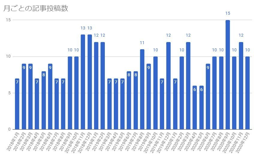 f:id:tomo-sankaku:20210121141032j:plain:w500