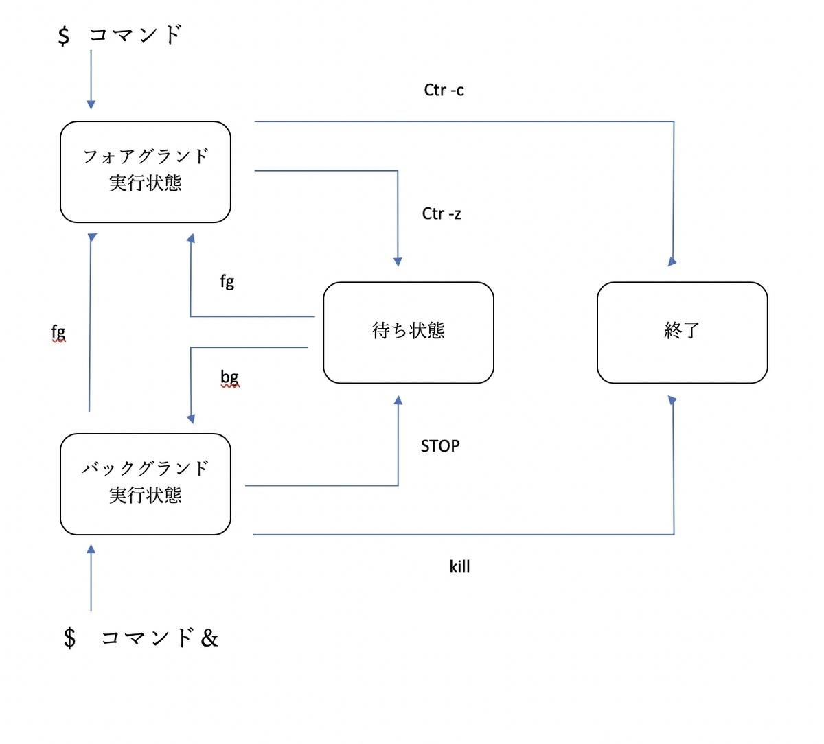 f:id:tomo-study:20190731023638j:plain