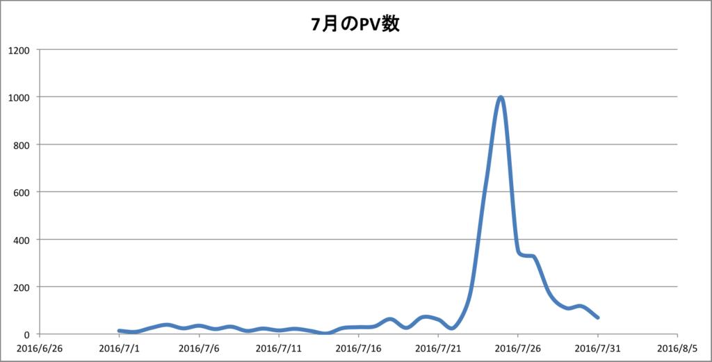 pv数 3000 月間 ブログ