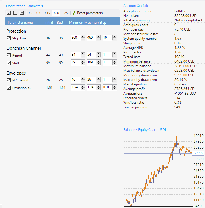 Forex Strategy Builder Professionalを利用してEURUSDのEAを