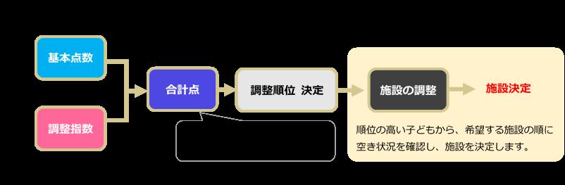 f:id:tomobataraki-system:20200906200203p:plain