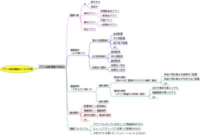 グラフ自動描画法