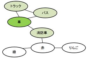 意味的ネットワーク