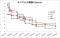 タイプウェル国語R成長記録グラフ