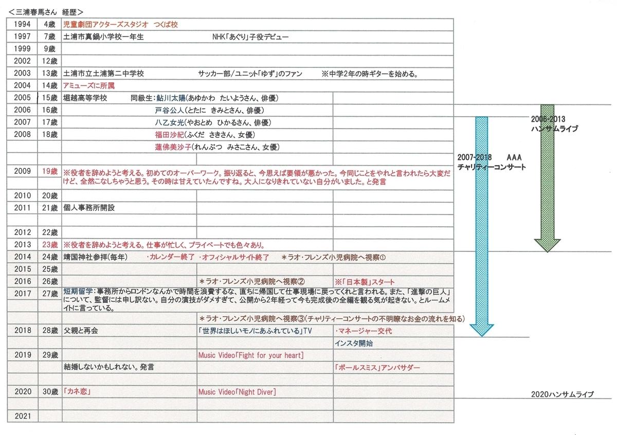 f:id:tomohikosatou:20210204010843j:plain