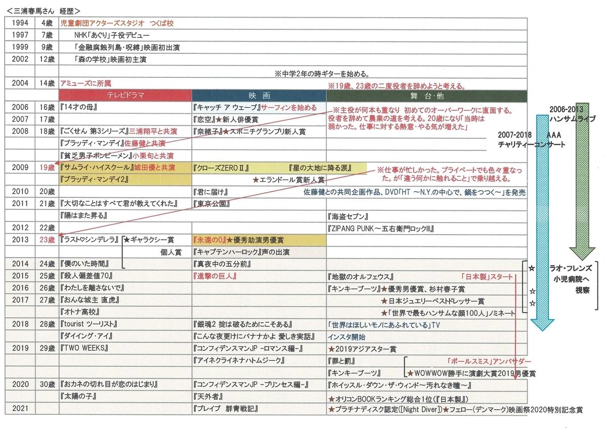 f:id:tomohikosatou:20210204010856j:plain