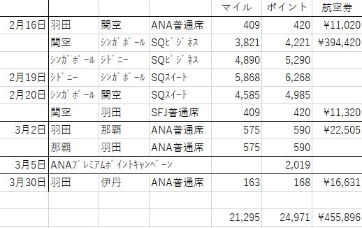 f:id:tomoko-air-tokyo:20190411090123j:plain