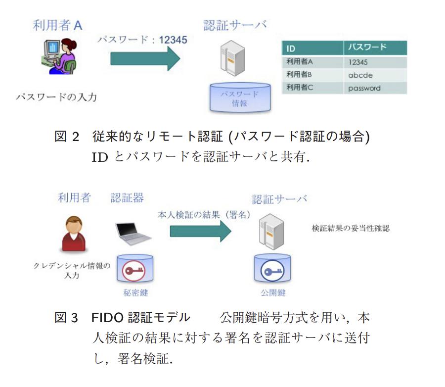 既存の認証モデルとFIDO認証モデル