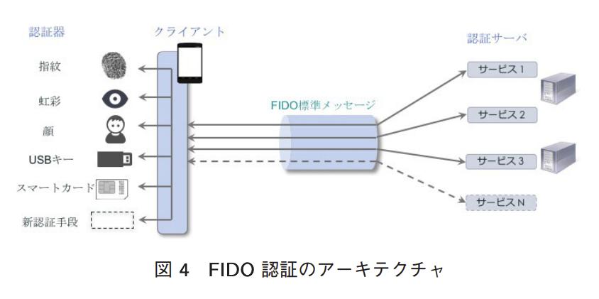FIDO認証のアーキテクチャ