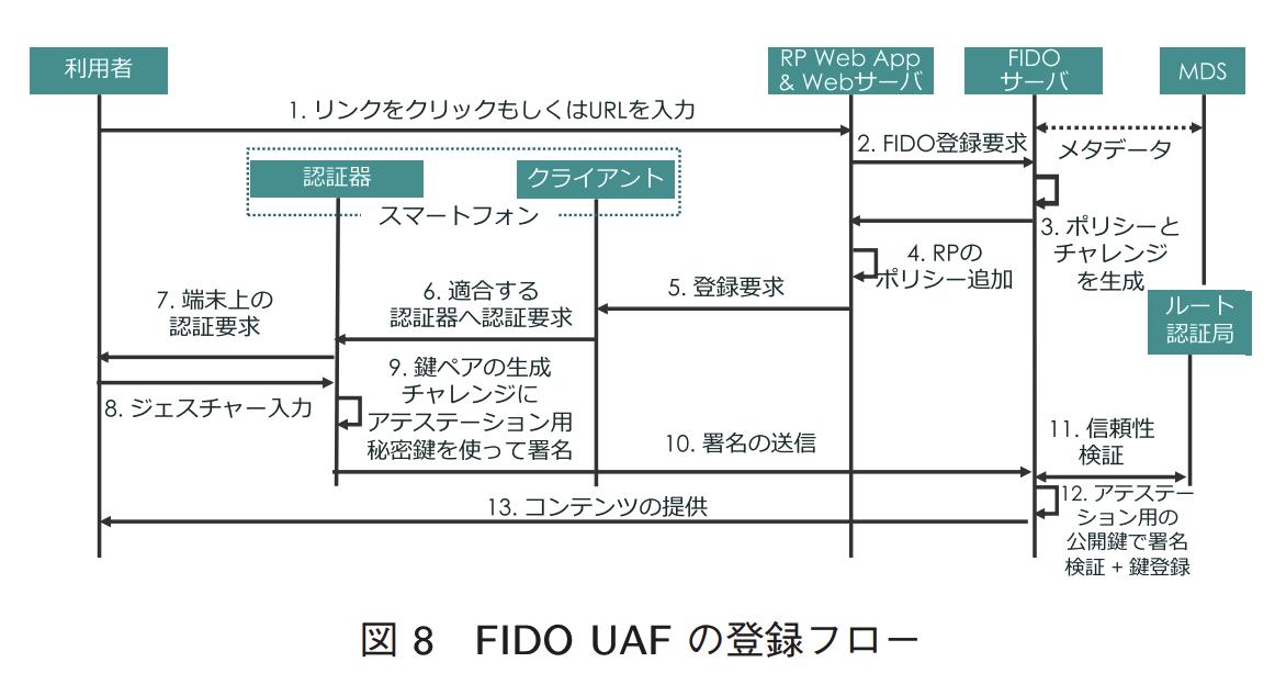 FIDO UAFの登録フロー