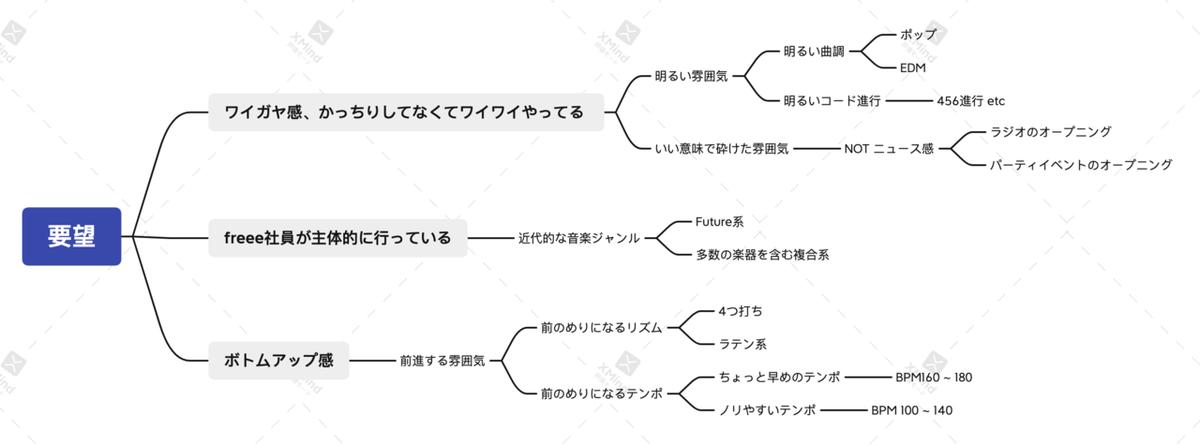 要望をマインドマップで子要素に分解した図