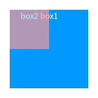 CSSのpositionを使った重ね表示の画像