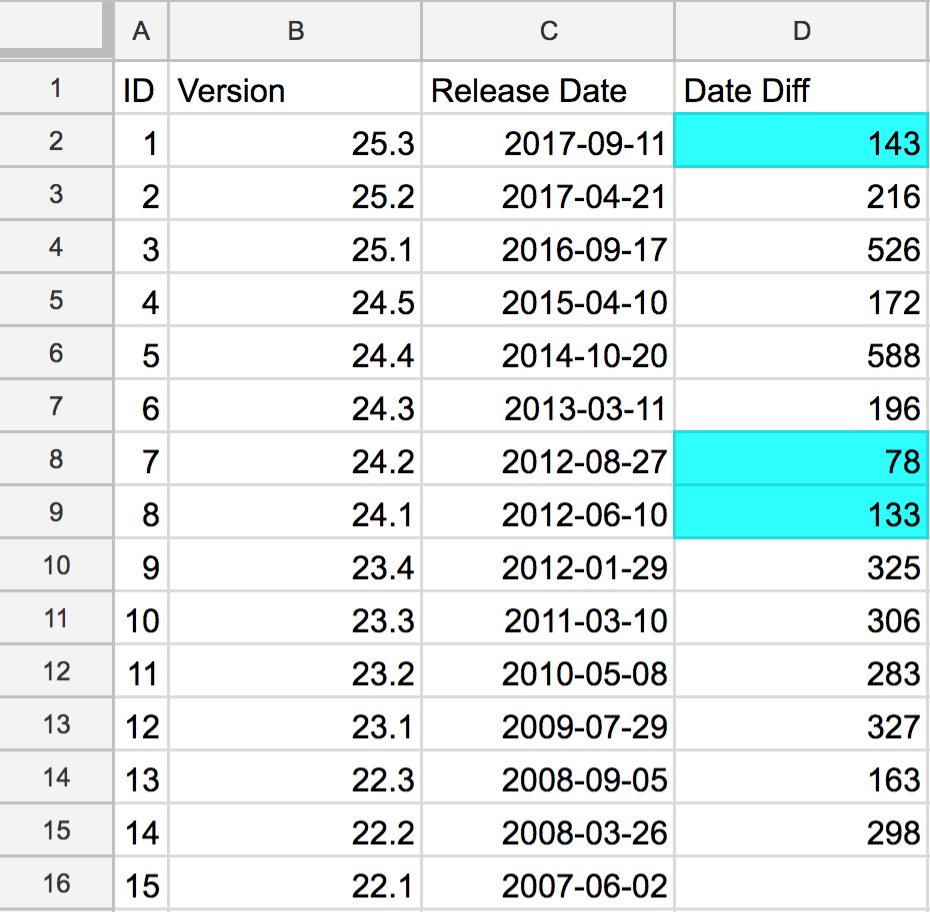 Emacs Release Date Diff