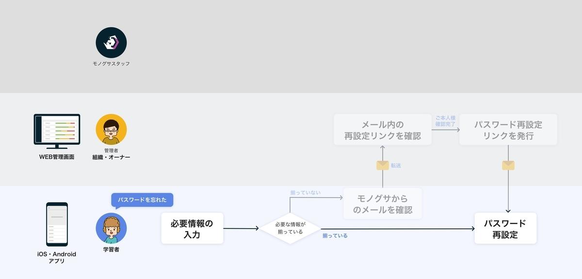 f:id:tomoyohirokawa:20200930150628j:plain