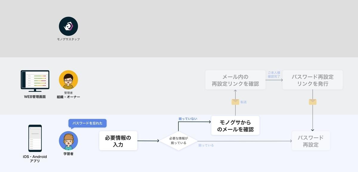 f:id:tomoyohirokawa:20200930150819j:plain