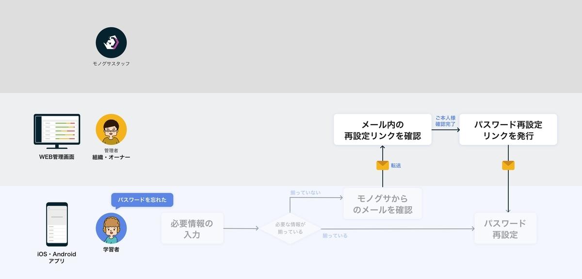 f:id:tomoyohirokawa:20200930152401j:plain