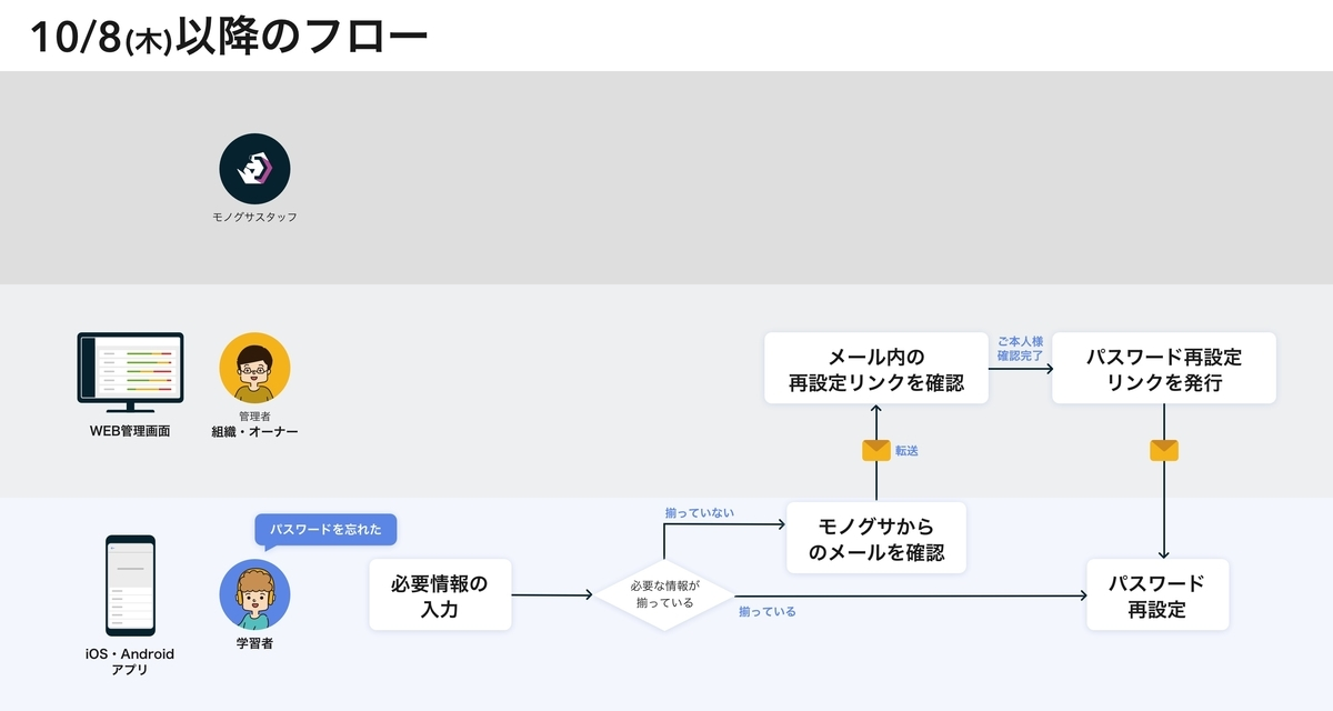 f:id:tomoyohirokawa:20201002103304j:plain