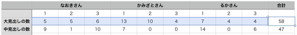 f:id:tomoyoshiyoshi:20160627010329p:plain
