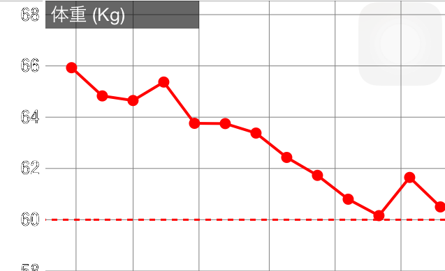 減量したときの体重変化のグラフ