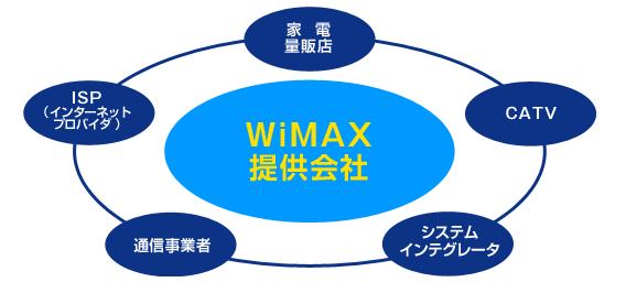 ミニマリストはWiMAXでネット回線1本化がおすすめ!