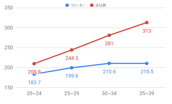 フリーターと正社員の年収比較