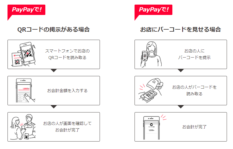 PayPayの店舗での支払い方法